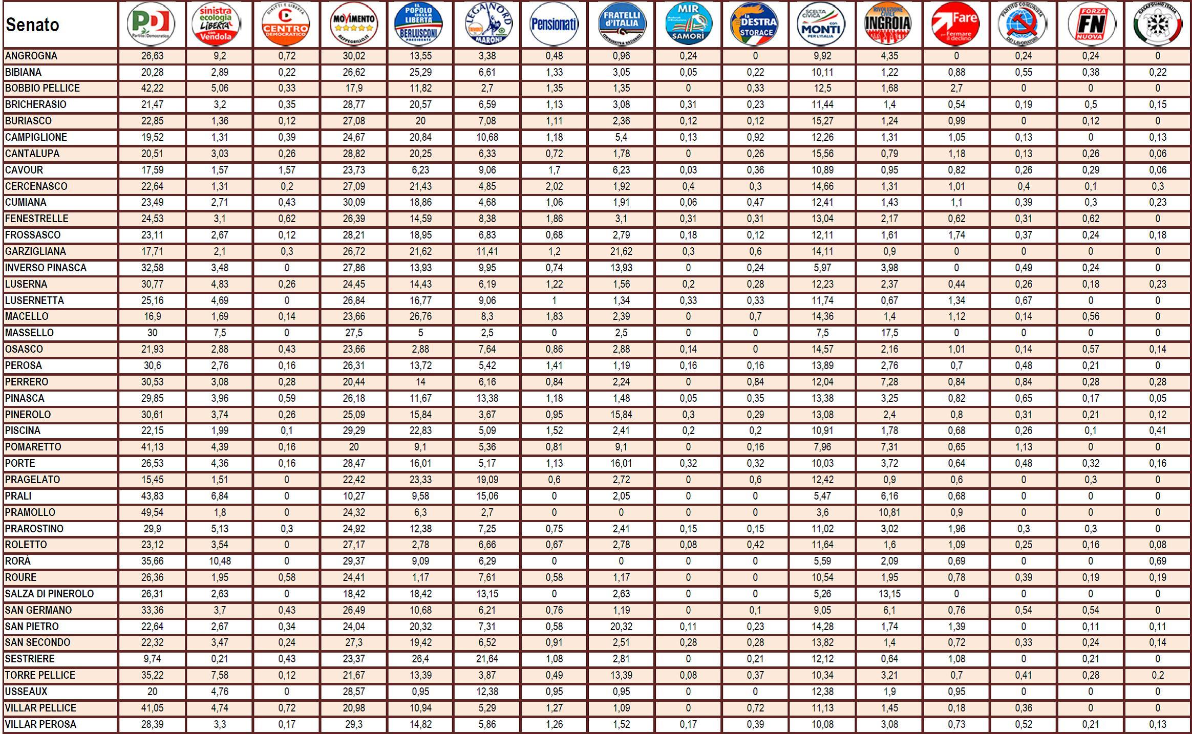Elezioni: ecco come hanno votato i cittadini del pinerolese