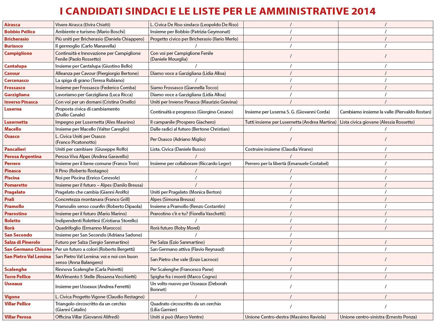 Amministrative 2014: le liste e i candidati sindaci nel pinerolese