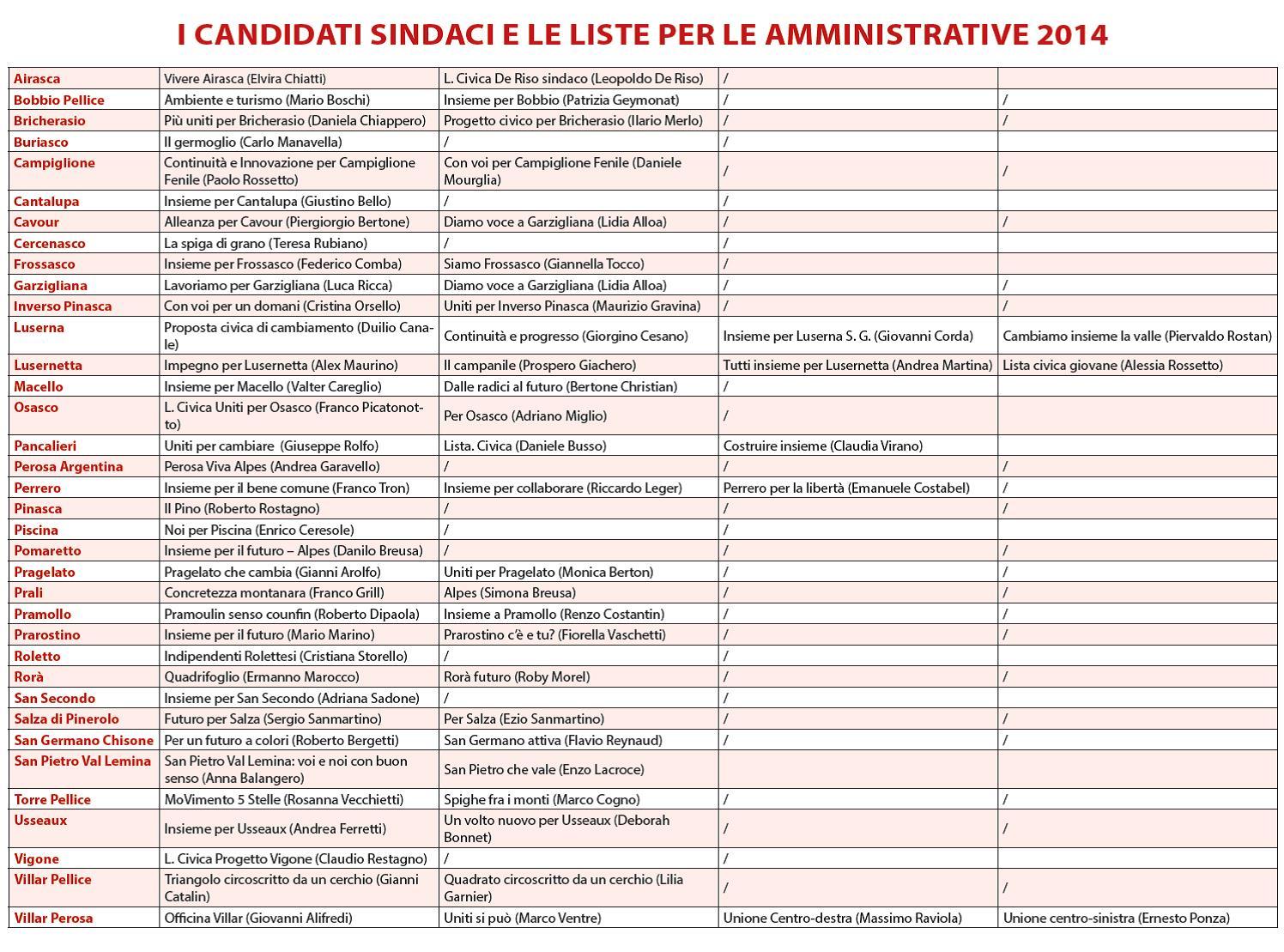 Undici comuni al voto in Val Pellice: in tutti almeno due liste