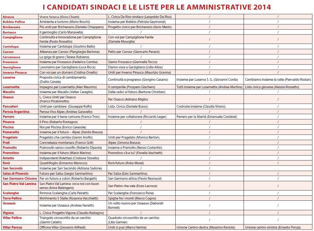 Tabella candidati amministrative 2014