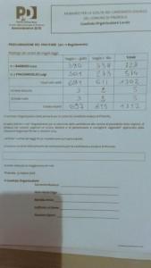 Il documento con i numeri delle primarie 2016