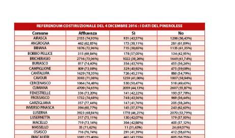 Referendum costituzionale: ecco come hanno votato i Comuni del pinerolese