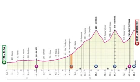 Giro d'Italia. Cambiato il percorso della tappa Alba-Sestriere: niente Francia, ma passerà dal Pinerolese