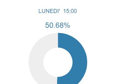 Amministrative a Pinerolo. Ha votato solo il 50.68% degli elettori